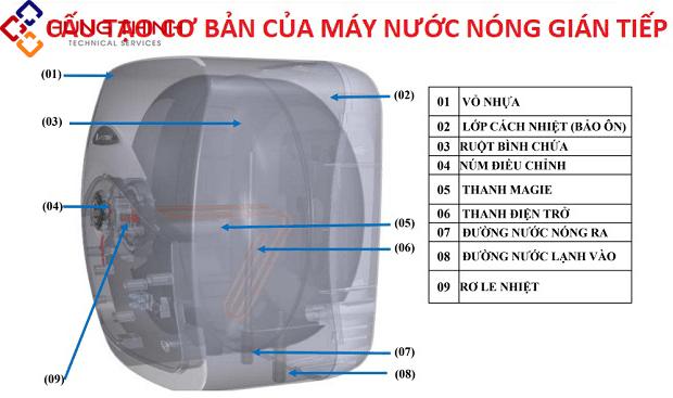 cau-tao-cua-may-nuoc-nong-gian-tiep